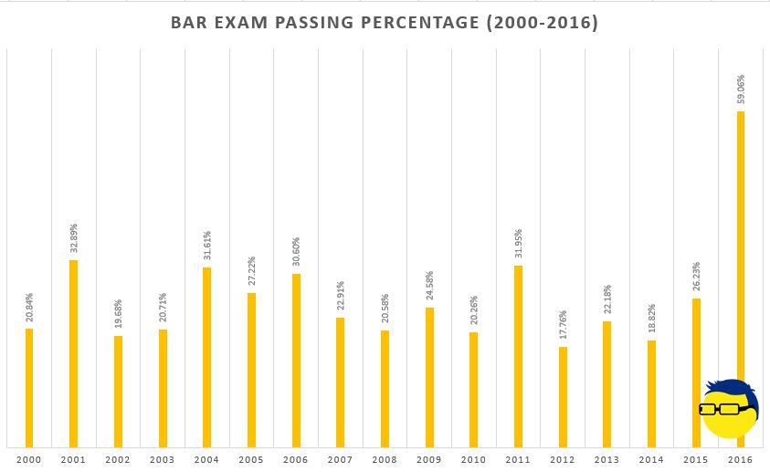Passing Percentage